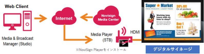 NoviSignシステム構成